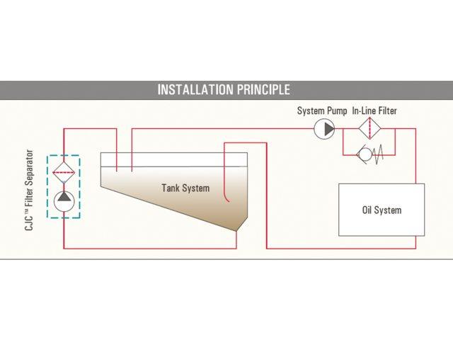 CJC brandstof omloop filtersysteem Systeem